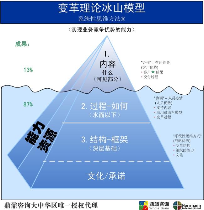 解释结构模型法